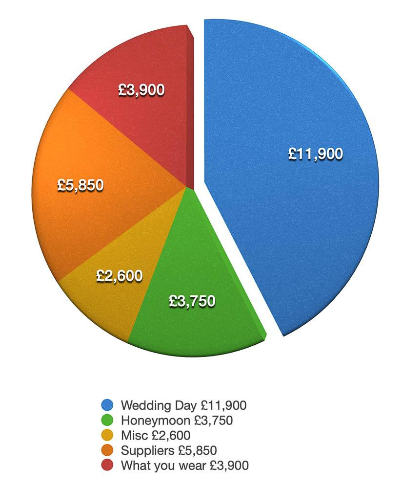 wedding costs 2