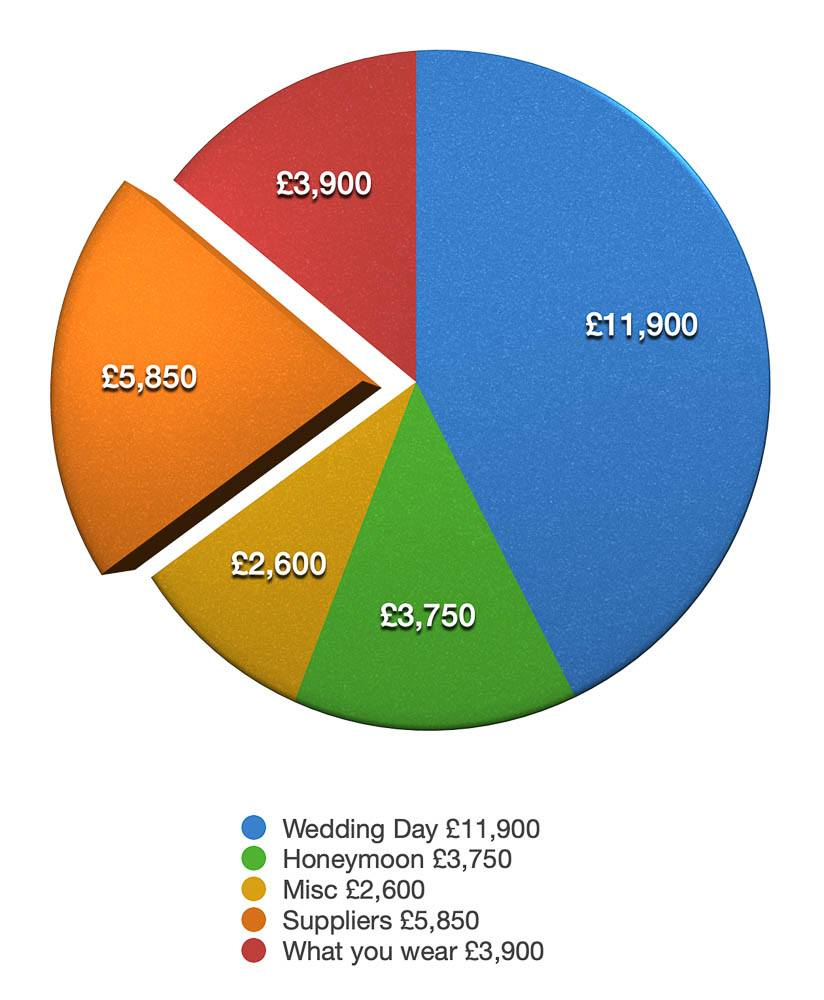 What does the average UK wedding cost.