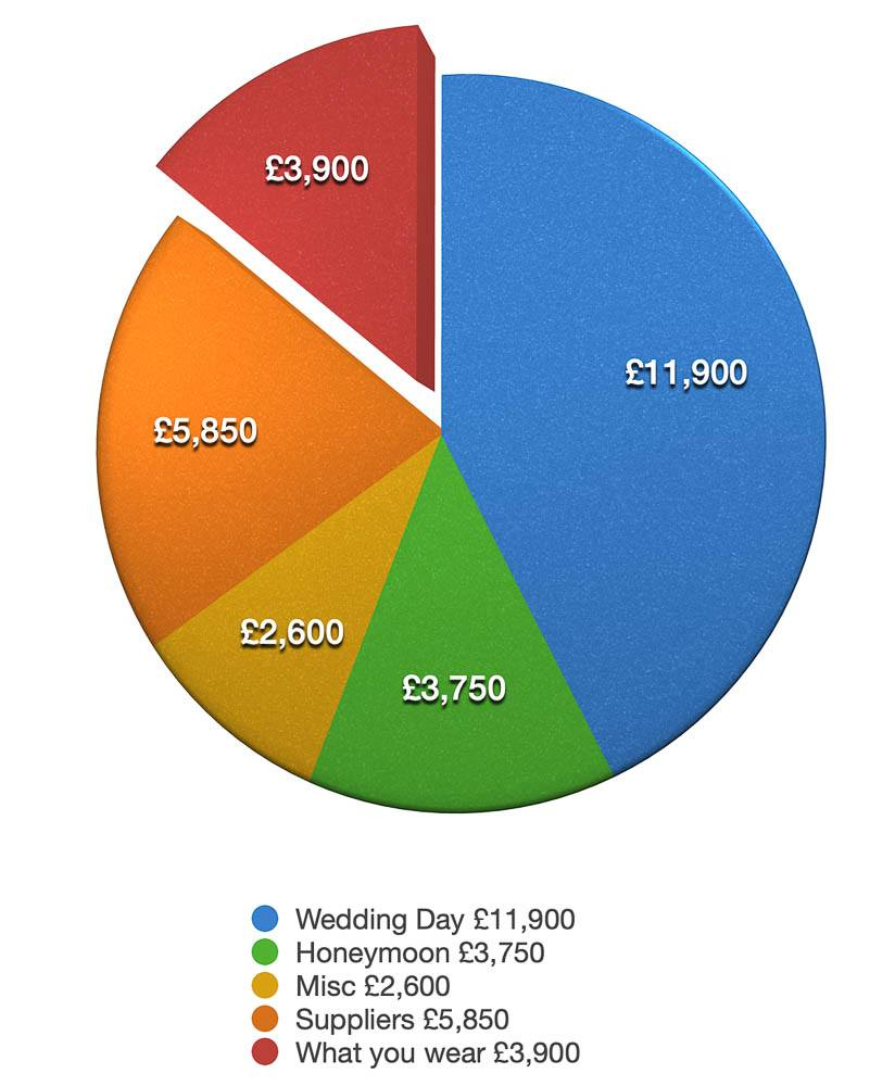 wedding costs 4